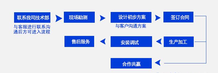 星型卸料器订货流程